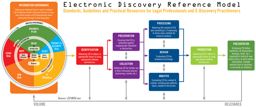 Electronic-Discovery-Reference-Model