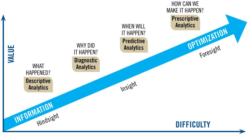 InfoGov-World-analytics-101-four-types-and-uses