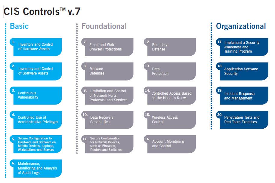pg38 CIS Controls v7