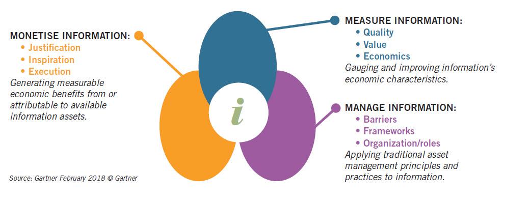 pg54 Role of Infonomics pic1