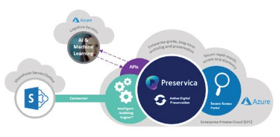 pg63 Preservica Azure Support