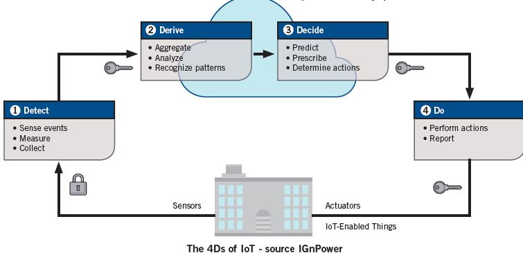 The 4Ds of IoT