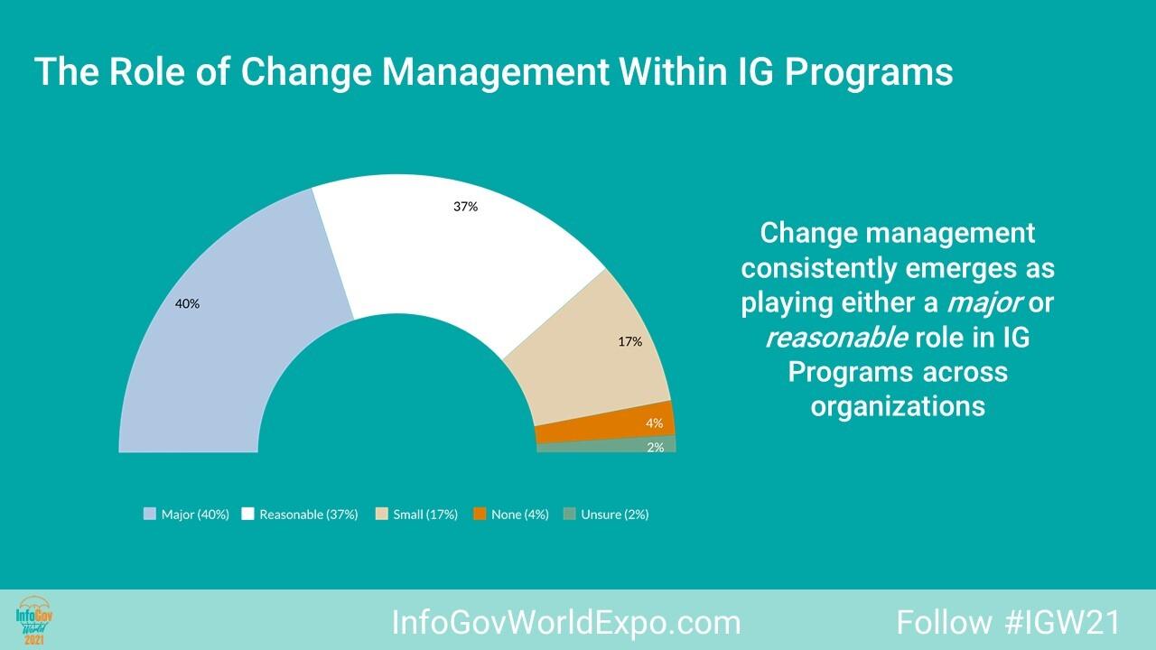 IG Survey InfoGov World 2021 Change Mgmt