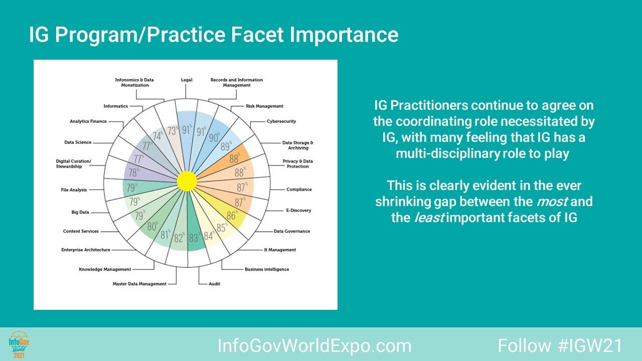 IG Survey InfoGov World FACETS